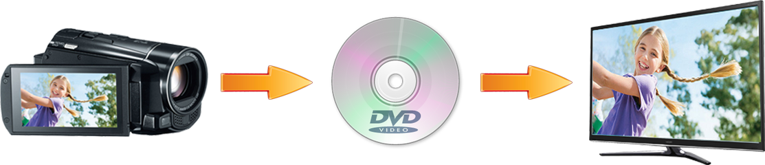 Burning Video Files to DVD disc service. 2