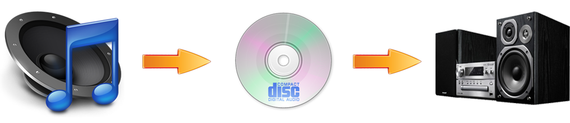Burning music to CD disc service